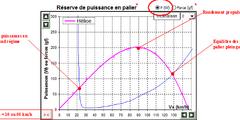 Analyse des performances au moteur (puissances et rendement propulsif)