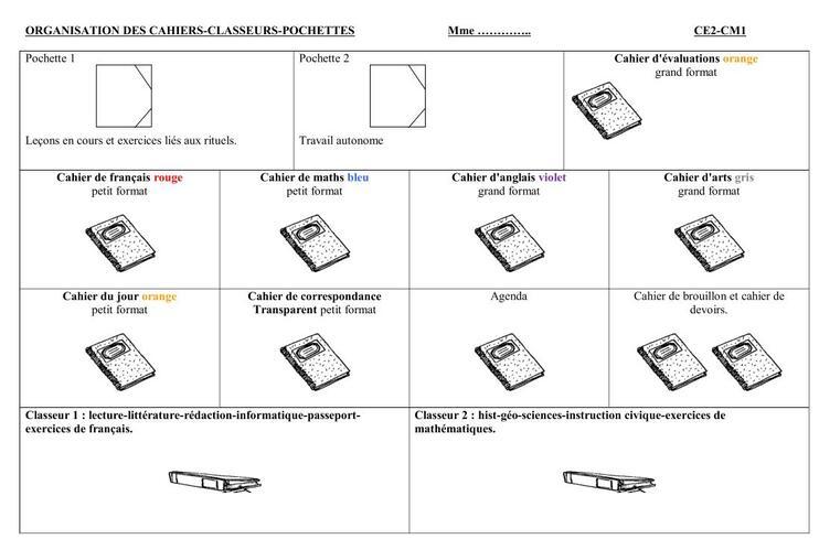 Nouvelle organisation cahiers-classeurs-pochettes pour 2015-2016