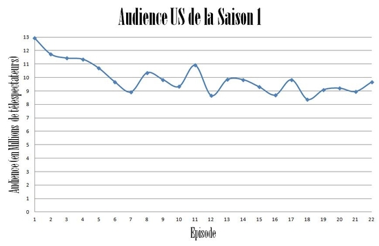 audience Saison 1