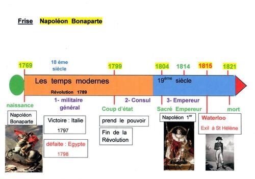H12 Frise chronologique NAPOLEON