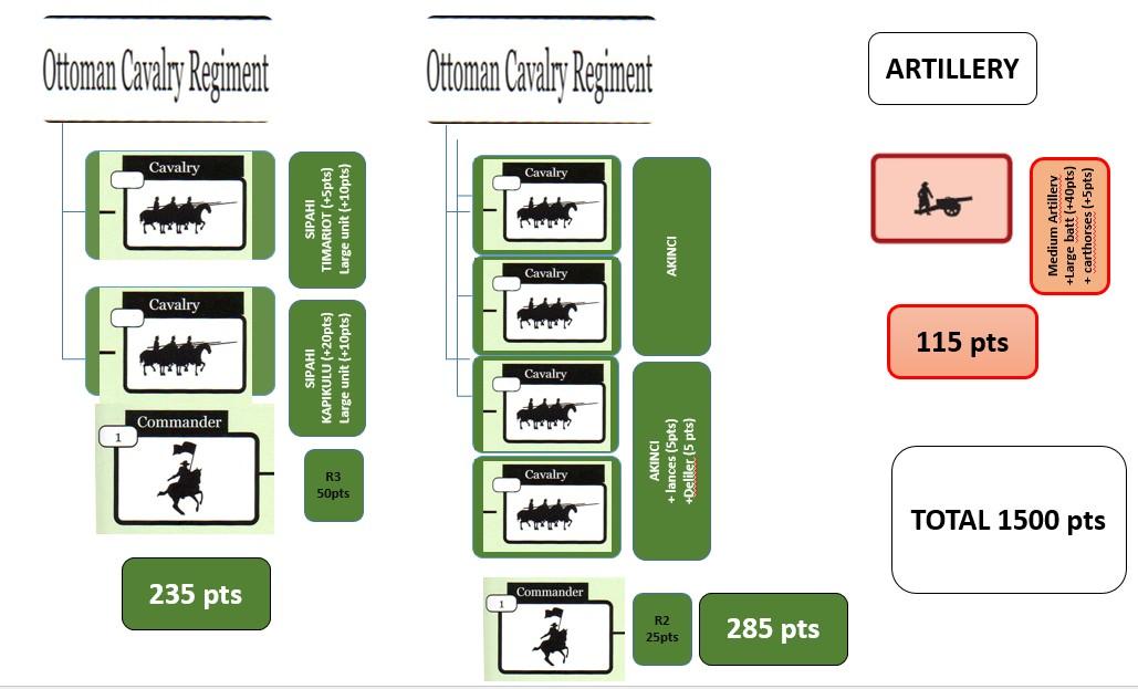 Ottomans pour Tercios : configuration 1500pts