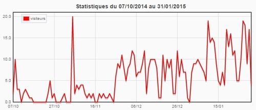 Statistiques du blog (janvier 2015)