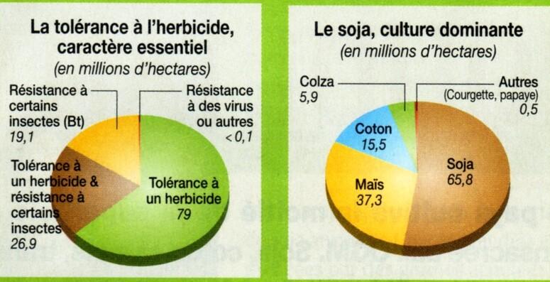 Histoire Moderne:  O.G.M
