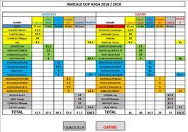 Amicale Cup, Résultats