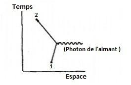 Diag Feynman - MMe- ordre 0