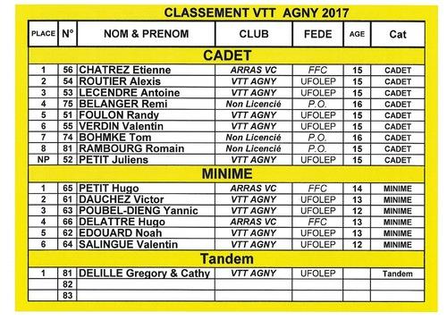CLASSEMENT VTT AGNY 2017