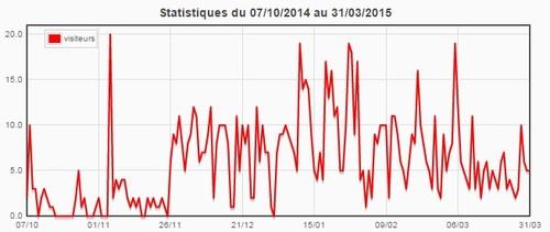 Statistiques du blog (mars 2015)