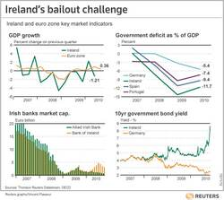 Ireland's Economy (Geopolitical Article)