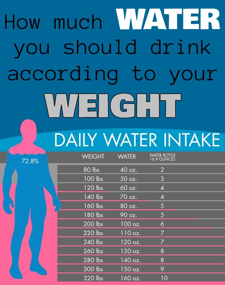 How To Calculate The Amount Of Water You Should Drink