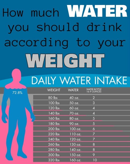 How much water you should drink according to your weight.