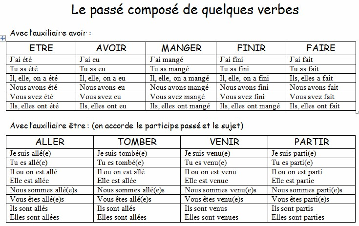 passe compose form von essayer In french, what is the past tense form of ouvrir and its conjugated with avoir right follow this is the perfect tense or passe' compose'.