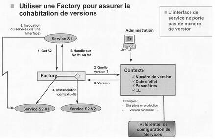 Gouvernance SOA : la phase de Change Time