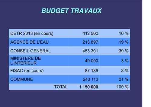 Budget - Assainissement/eau potable/pluvial-réseaux divers-Grande Rue-projet 2013 de la municipalité - image/photo pouvant être protégée ;