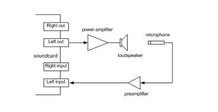 Mesure acoustique : éléments