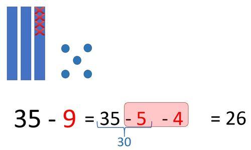 Soustraire deux nombres en s'appuyant sur le passage à la dizaine précédente et sur les compléments à 10