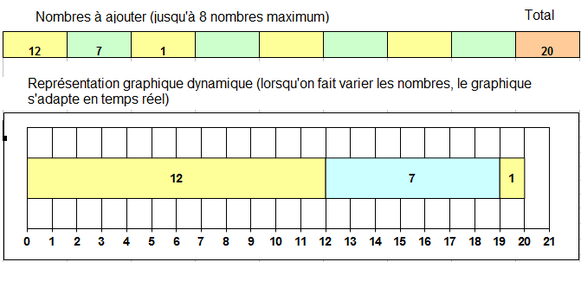 Addition sous forme graphique - Cycle 2