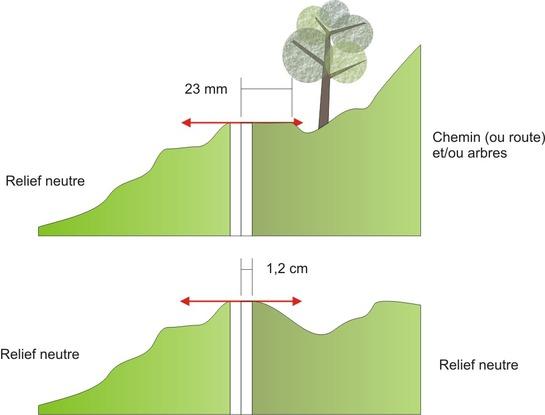 La norme Modulino - Câblage et décor