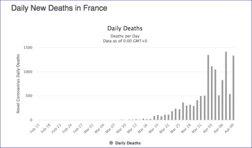 Covid-19 : sombres perspectives à venir pour la France