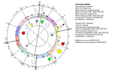 Ouija, réflexions astrales