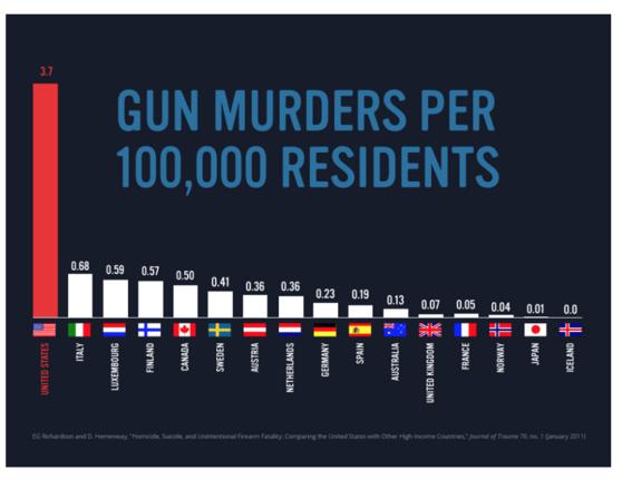 États-Unis: la folie des armes