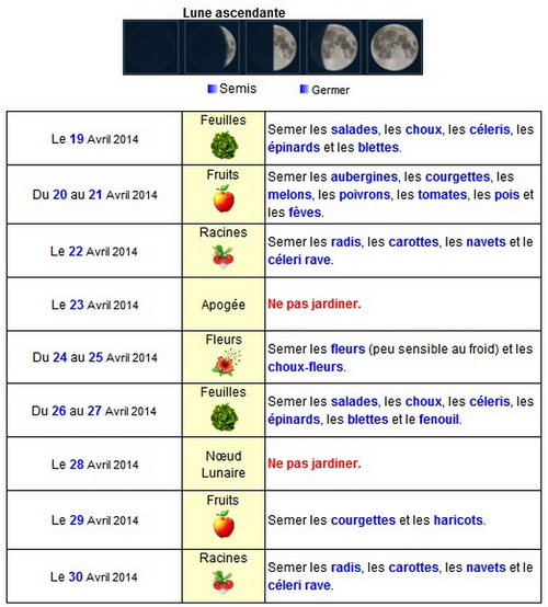 Calendrier lunaire d'avril 2014