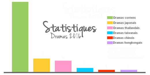 Bilans Dramas 2016 PARTIE 1 : Le debrief !