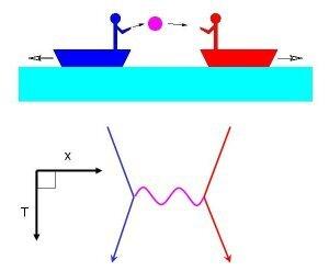 Echange de bosons 2