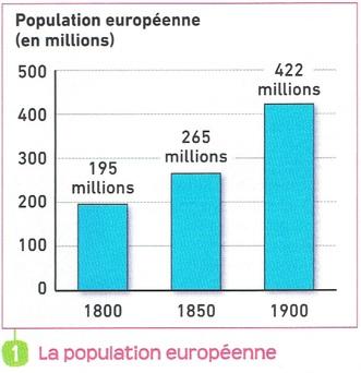 La révolution industrielle : évolution de la population au XIXe siècle.