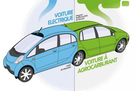 Electrique ou aux agrocarburants : quelle voiture pollue le moins ?
