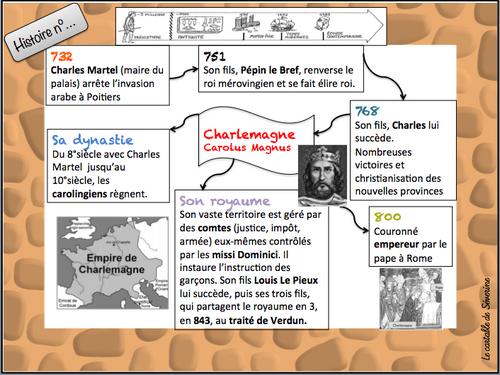 Le Moyen Age CE2/CM1