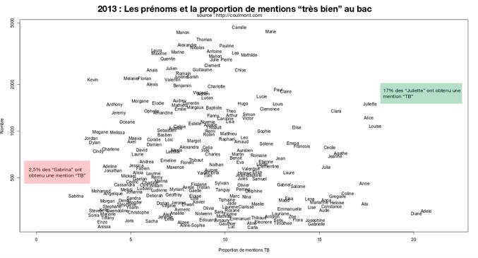 """Prénoms et proportion de mentions """"très bien"""" au bac, 2013"""