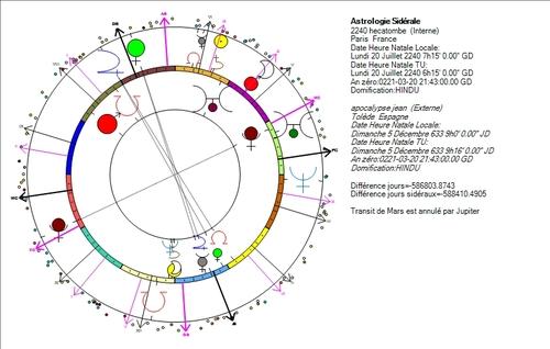 Saturne, les saturniens