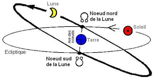 Les noeuds lunaires, les noumènes