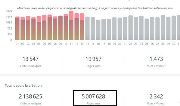 """Dessin et peinture : Nous avons dépassé sur le blog de """"lapalettedecouleurs"""", les 5 millions d'articles vus."""