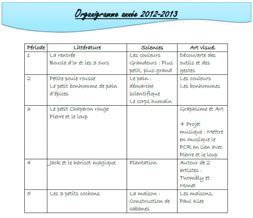 Organigramme année 2012-2013
