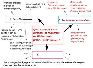 Les contacts entre chrétiens et musulmans en Méditerranée (VIe - XIIIe siècle)