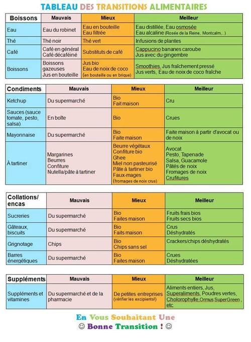 Tableau des transitions alimentaires