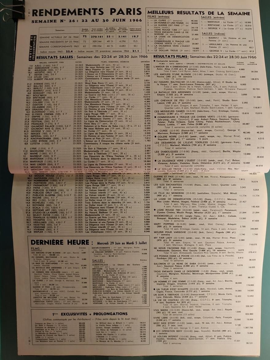 BOX OFFICE PARIS DU 22 JUIN 1966 AU 28 JUIN 1966