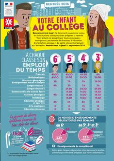 http://www.onisep.fr/var/onisep/storage/images/media/images/choisir-mes-etudes/college/college_mode_emploi/4-pages-men-guide-6-20016/16325517-2-fre-FR/4-pages-MEN-guide-6-20016_article_vertical.jpg