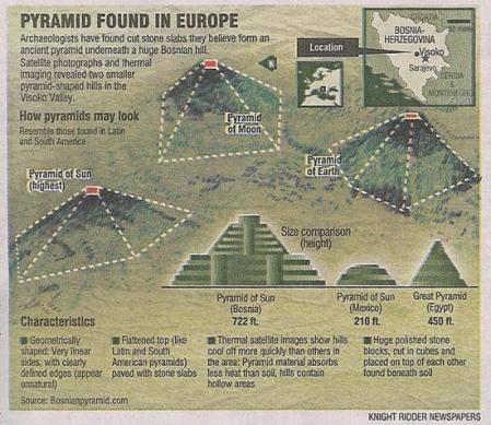 La pyramide Bosniaque du soleil