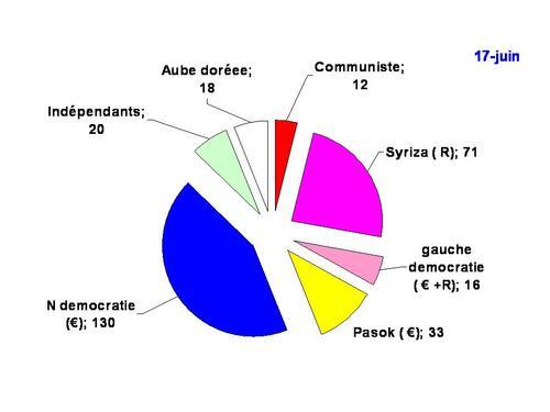 Elections grecques du 17 juin