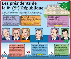 """Résultat de recherche d'images pour """"5eme république président"""""""