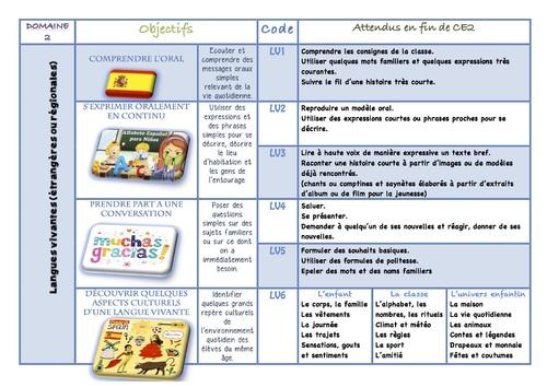 Nvx Programmes Langues Vivantes ou Régionales Cycle 2