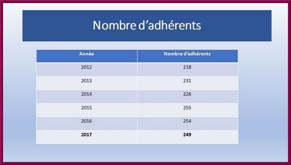 L'Assemblée Générale 2018 des Amis du Musée du Pays Châtillonnais