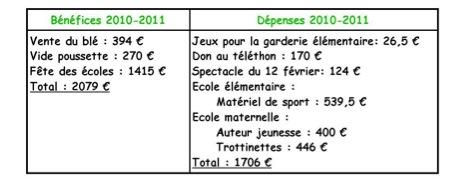 Bilan financier 2010-2011