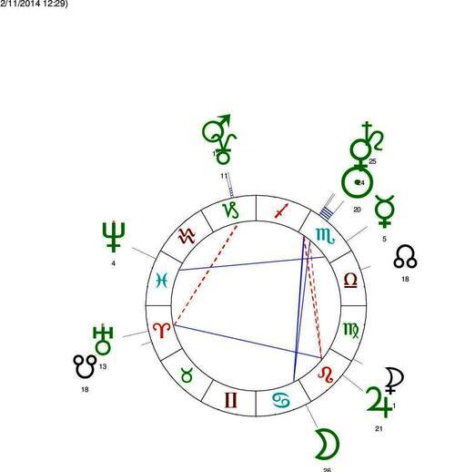 Célébration du centenaire : metéo astrologique fin 2014