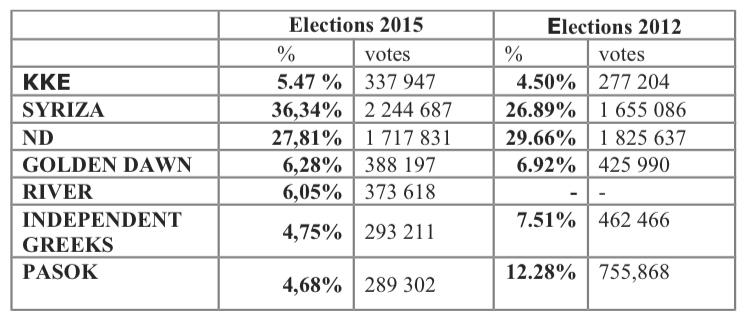 - Élections en Grèce (janvier 2015): déclaration de l'URCF et 1ère analyse du KKE