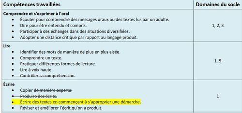 CE1 : Rédaction collective d'une phrase