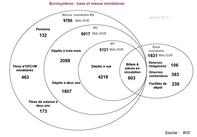 Les effets de la variation de la masse monétaire