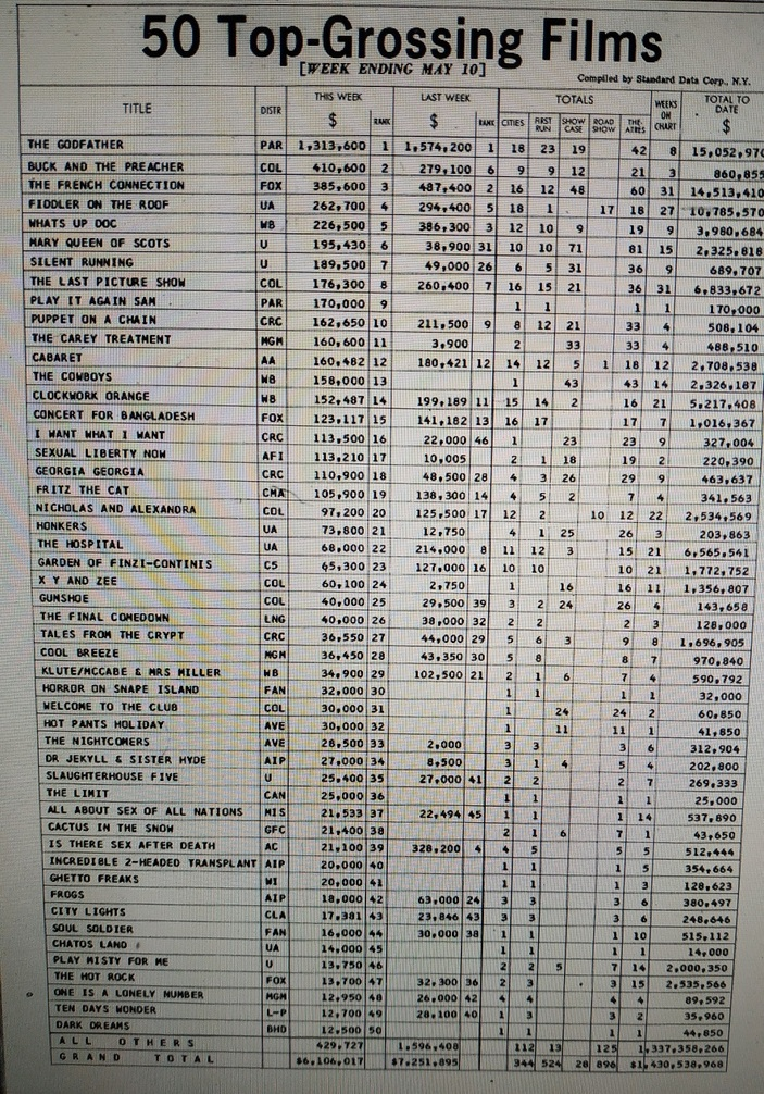 VARIETY TOP 50 GROSSING USA MAY 1972